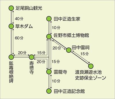足尾→渡良瀬遊水池(佐野泊)